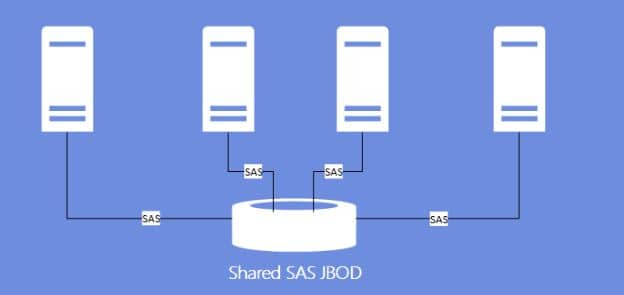 Storage Spaces with shared JBODs