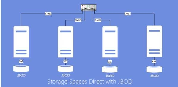 Storage Spaces with internal disks