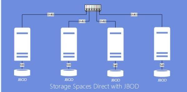 Storage Spaces with internal disks