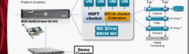Hyper-V 3.0, Windows 8, et le réseau.